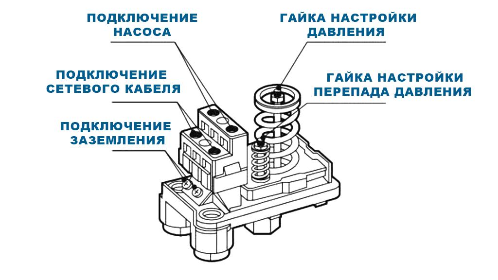 Блок автоматики Jemix XPD-2-3W